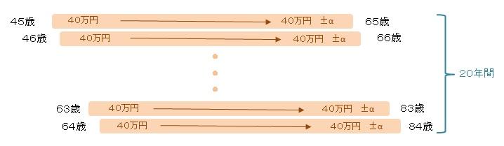 図表4 45歳から毎年、つみたてNISAを利用した場合