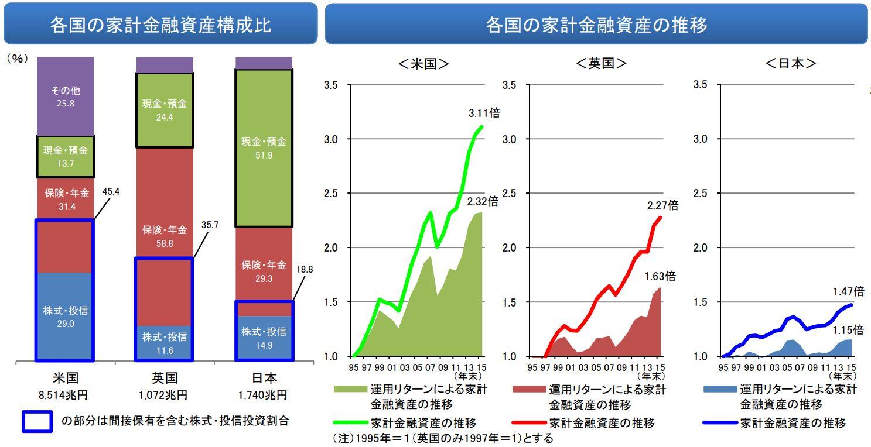 各国の家計金融資産の構成比と推移