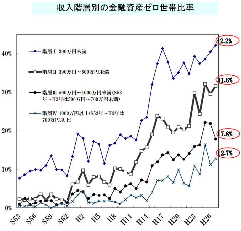収入階層別の金融資産ゼロ世帯比較