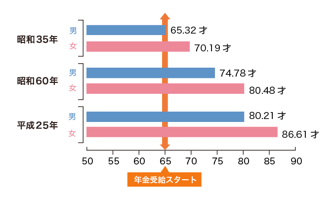 平均寿命(男女別)年次推移