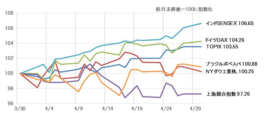 前月の主要株価指数の値動き