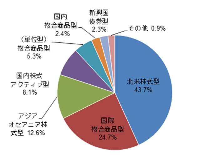 ファンド分類別 新設ファンド設定状況(2018年5月)