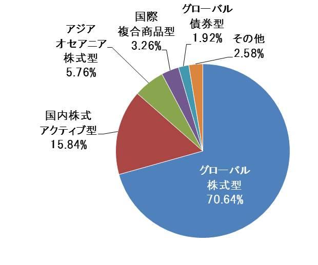 ファンド分類別 新設ファンド設定状況(2018年6月)円グラフ