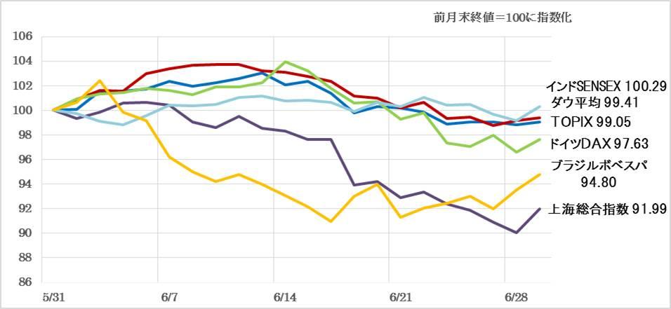 前月の主要株価指数の値動きグラフ