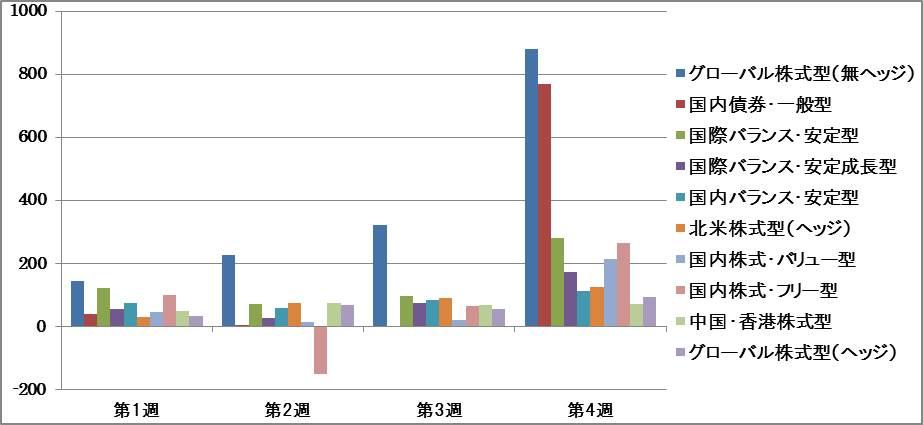 主要ファンド分類別 6月資金流入 週間推移グラフ