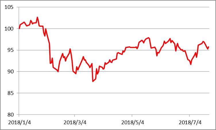 2018/1/4の日経平均株価終値を100として指数化したグラフ