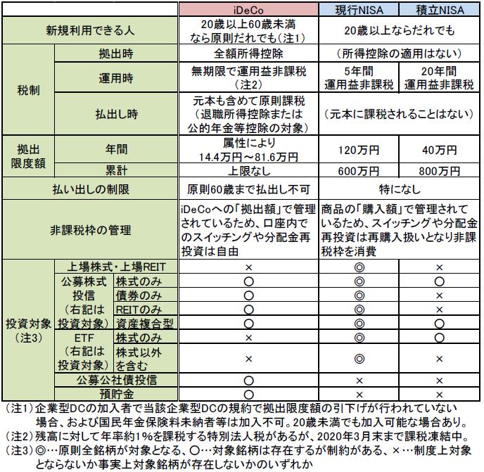 iDeCo、NISA、つみたてNISAの比較表