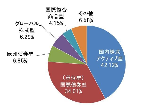 ファンド分類別新設ファンド設定状況(2018年7月)円グラフ
