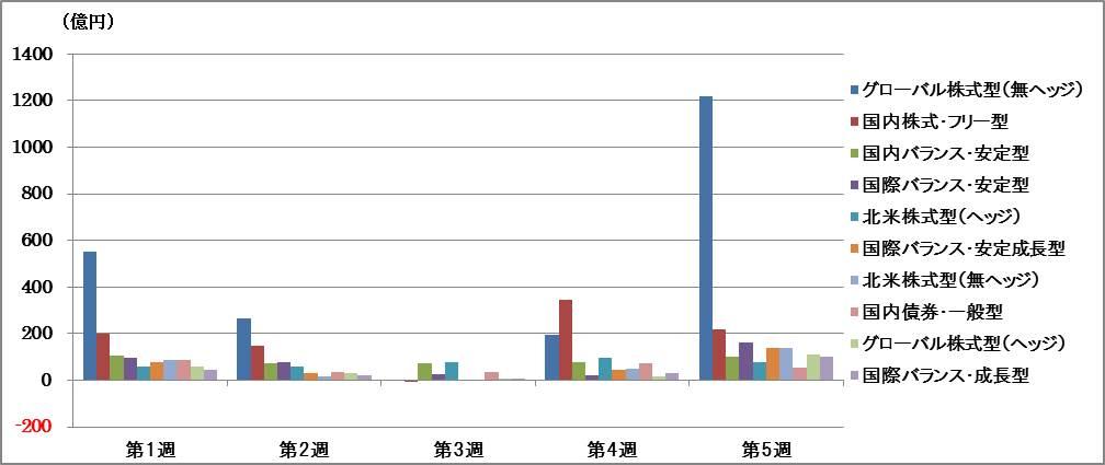 主要ファンド分類別 7月資金流入 週間推移グラフ