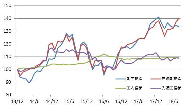 内外の株式債券の変動を表した図