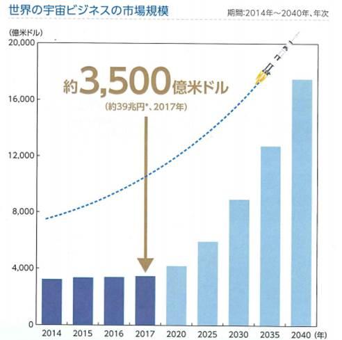 世界の宇宙ビジネスの市場規模は約3500億米ドル
