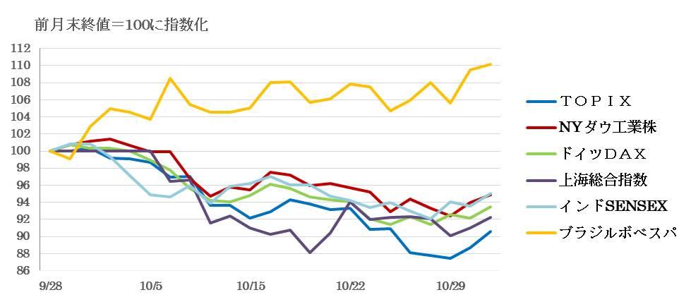 前月の主要株価指数の値動きのグラフ