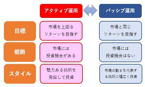 アクティブ運用とパッシブ運用の特徴
