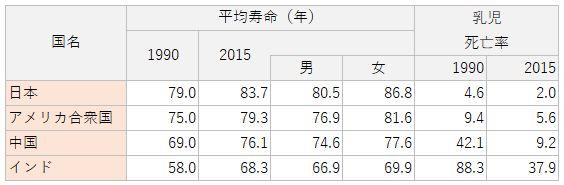 平均寿命と乳児死亡率(日本、アメリカ合衆国、中国、インド)