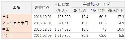 年齢別人口構成(日本、アメリカ合衆国、中国、インド)
