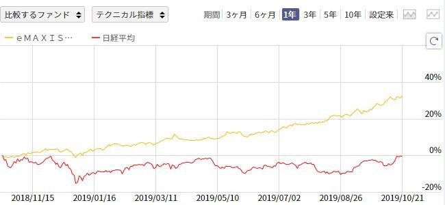 「eMAXIS国内リートインデックス」と日経平均の比較チャート