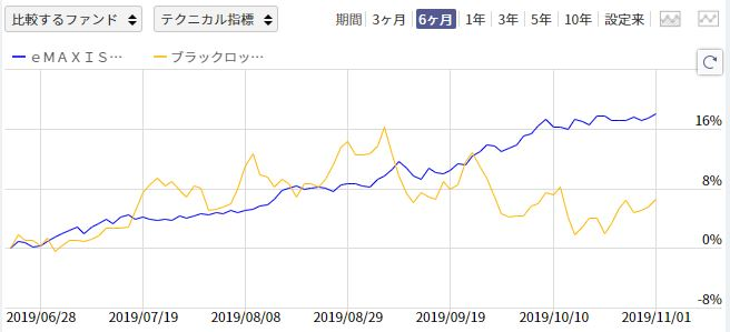 eMAXIS国内リートインデックスとブラックロック・ゴールドファンドの比較チャート