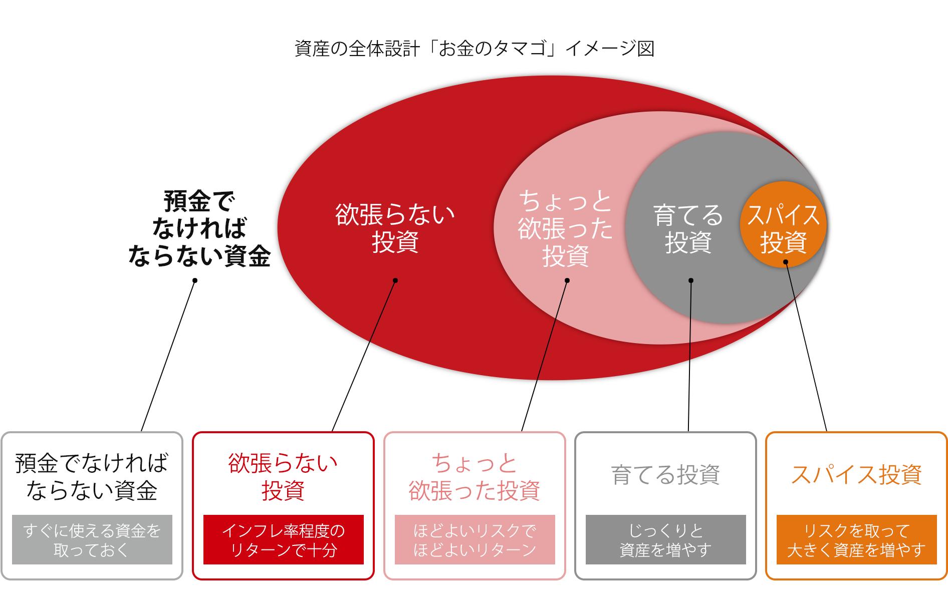 資産の全体設計「お金のタマゴ」イメージ図