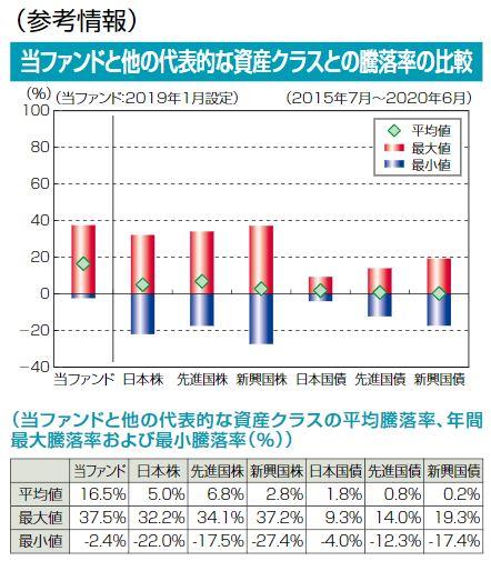グローバル全生物ゲノム株式ファンド(1年決算型)と他の代表的な資産クラスとの騰落率の比較