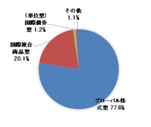野村 グローバル ai 関連 株式 ファンド b コース