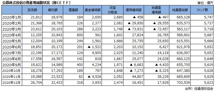 公募株式投信の資産増減額状況(除くETF)