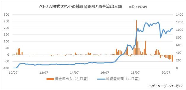 ベトナム株式ファンドの純資産額と資金流出入額
