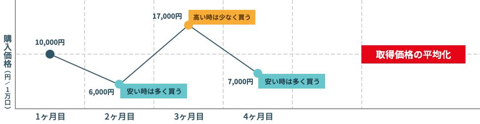 ドルコスト平均法 グラフ