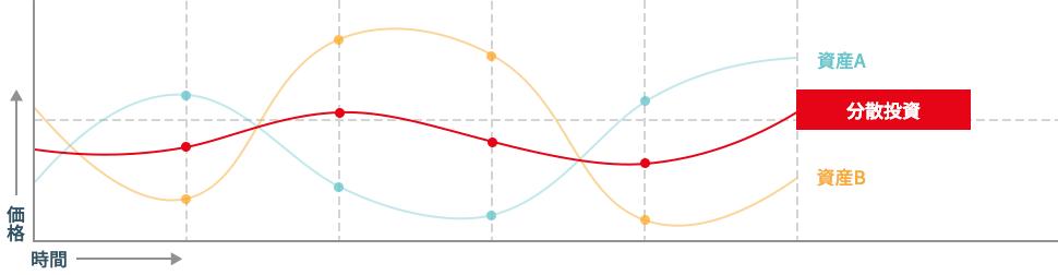 分散投資 グラフ