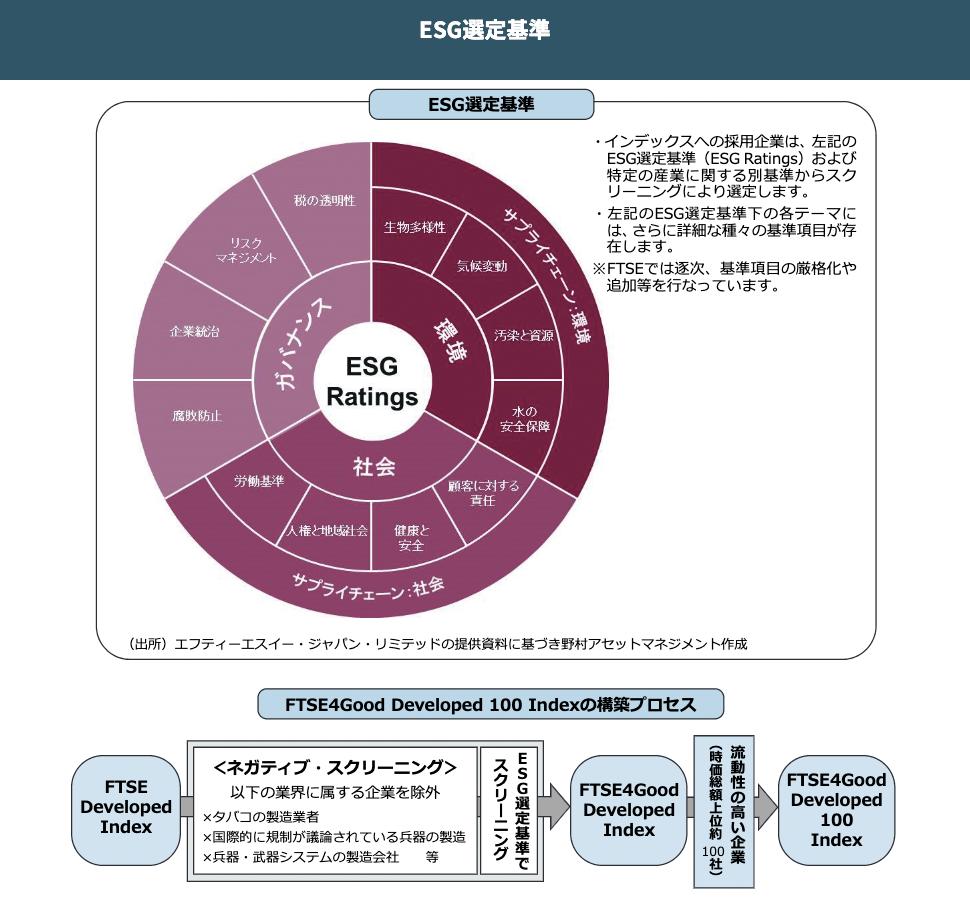 ESG選定基準 グラフ