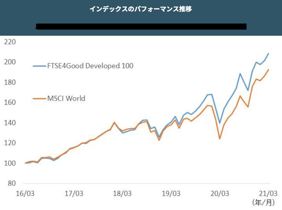インデックスのパフォーマンス推移 グラフ